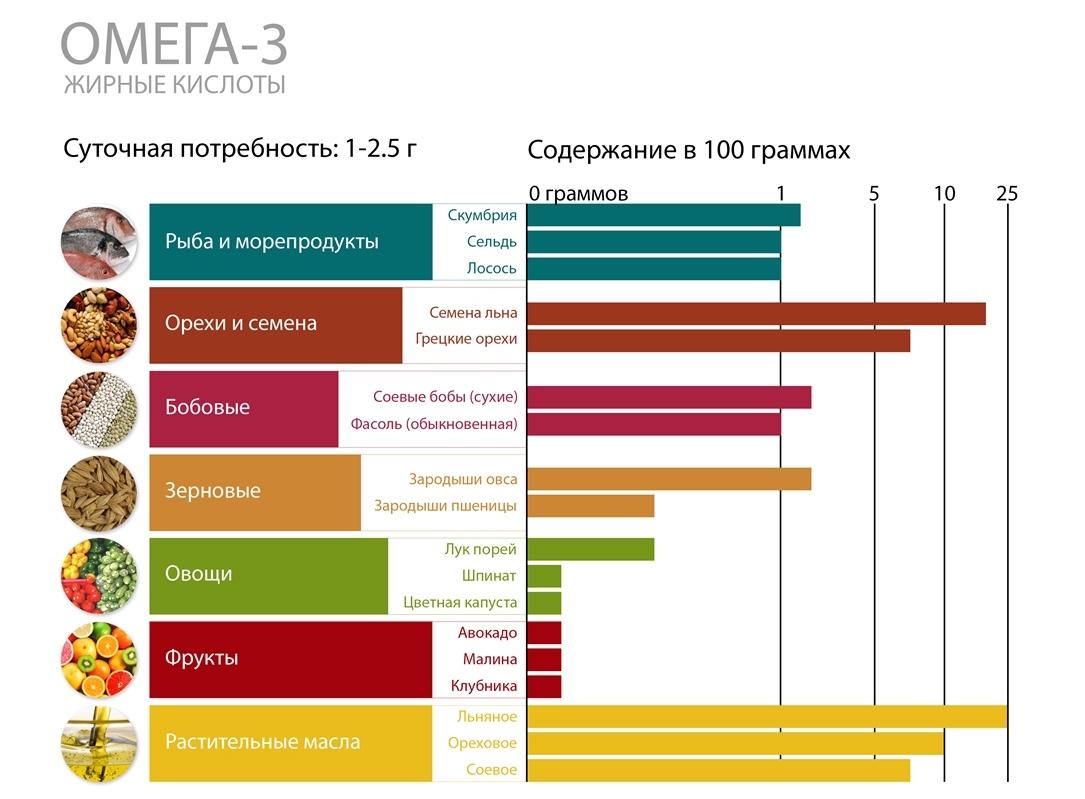 Omega-3 EPA